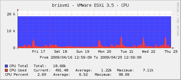 VMWare ESXi 3.5 CPU Graph in Cacti