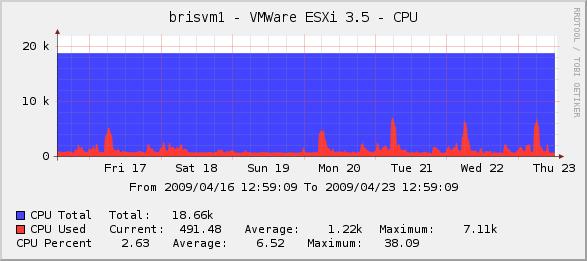 VMWare ESXi 3.5 CPU Graph in Cacti