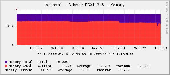 VMWare ESXi 3.5 Memory Graph in Cacti