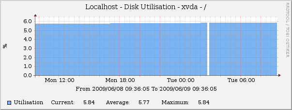 Disk Stats - Disk Utilisation