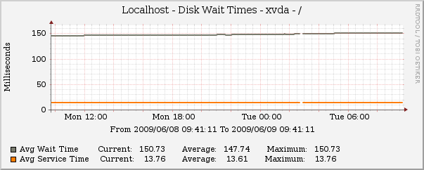 Disk Stats - Disk Wait Times