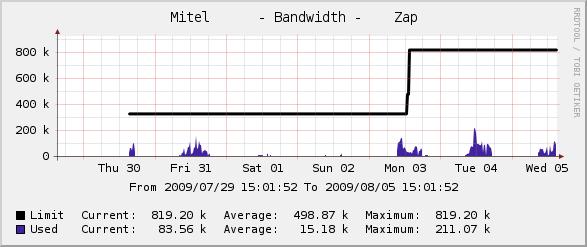 Mitel Bandwidth Management Bandwidth Graph