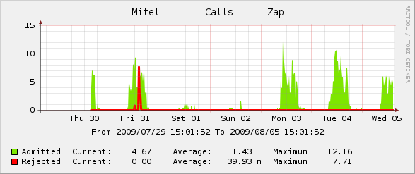Mitel Bandwidth Management Calls Graph